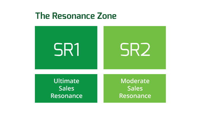 The Resonance Zone